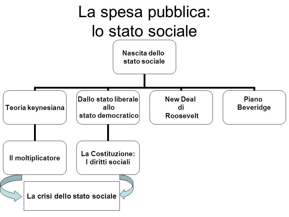 La spesa pubblica: lo stato sociale Nascita dello stato sociale Teoria keynesiana Il moltiplicatore Dallo stato liberale allo stato democratico La Costituzione: I diritti sociali New Deal di Roosevelt Piano Beveridge La crisi dello stato sociale