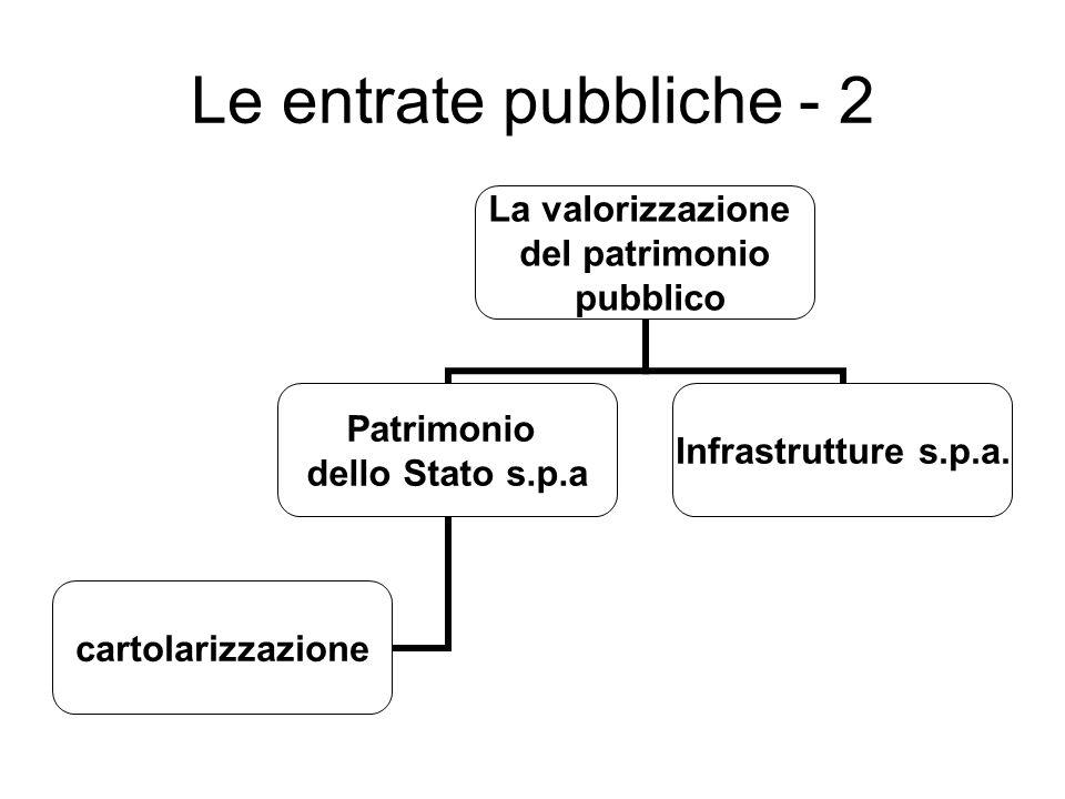 Le entrate pubbliche - 2 La valorizzazione del patrimonio pubblico Patrimonio dello Stato s.p.a cartolarizzazione Infrastrutture s.p.a.