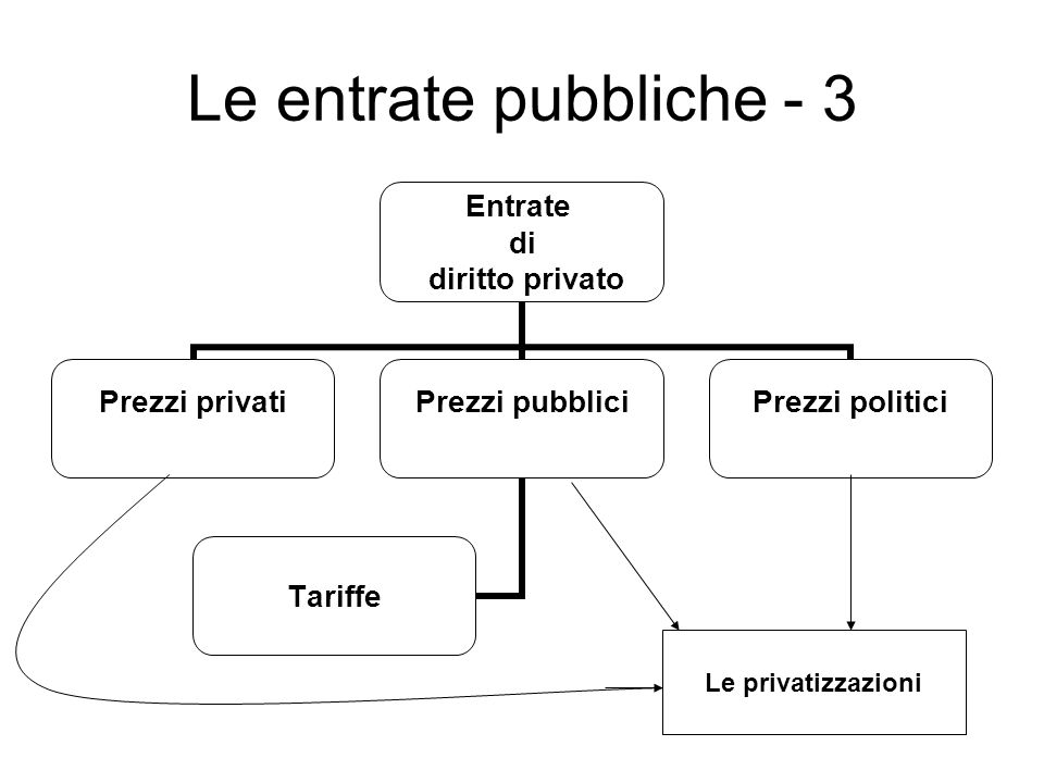 Le entrate pubbliche - 3 Entrate di diritto privato Prezzi privatiPrezzi pubblici Tariffe Prezzi politici Le privatizzazioni