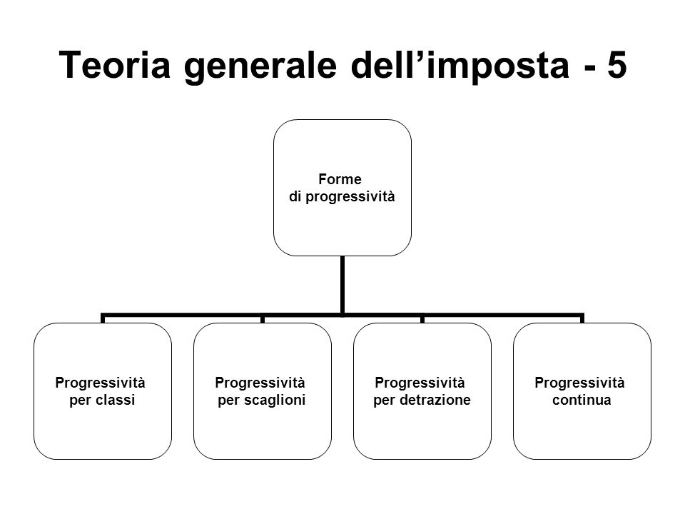 Teoria generale dellimposta - 5 Forme di progressività Progressività per classi Progressività per scaglioni Progressività per detrazione Progressività continua