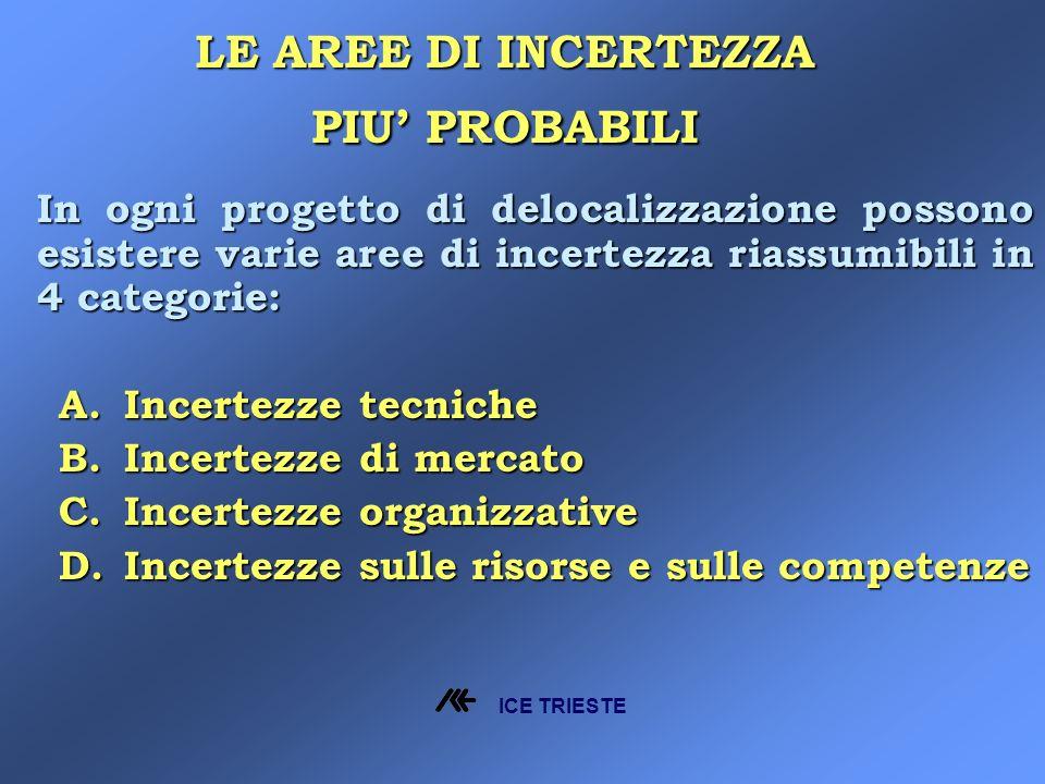 In ogni progetto di delocalizzazione possono esistere varie aree di incertezza riassumibili in 4 categorie: A.Incertezze tecniche B.Incertezze di mercato C.Incertezze organizzative D.Incertezze sulle risorse e sulle competenze LE AREE DI INCERTEZZA PIU PROBABILI ICE TRIESTE