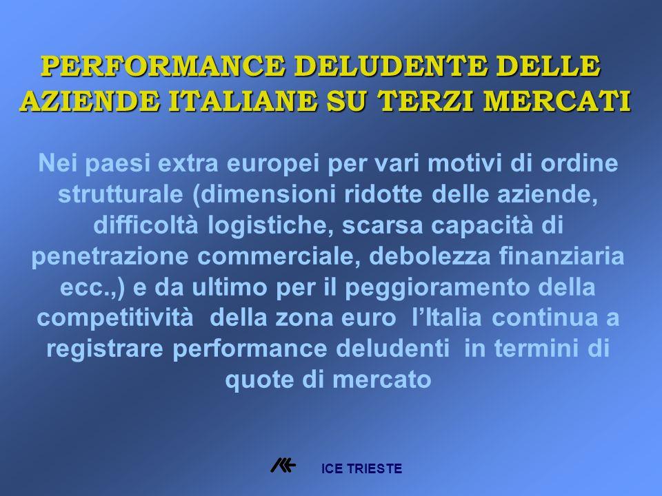 Nei paesi extra europei per vari motivi di ordine strutturale (dimensioni ridotte delle aziende, difficoltà logistiche, scarsa capacità di penetrazione commerciale, debolezza finanziaria ecc.,) e da ultimo per il peggioramento della competitività della zona euro lItalia continua a registrare performance deludenti in termini di quote di mercato ICE TRIESTE PERFORMANCE DELUDENTE DELLE AZIENDE ITALIANE SU TERZI MERCATI