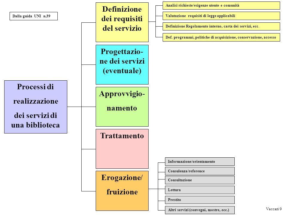 Vaccari/9 Definizione dei requisiti del servizio Progettazio- ne dei servizi (eventuale) Approvvigio- namento Trattamento Erogazione/ fruizione Proces