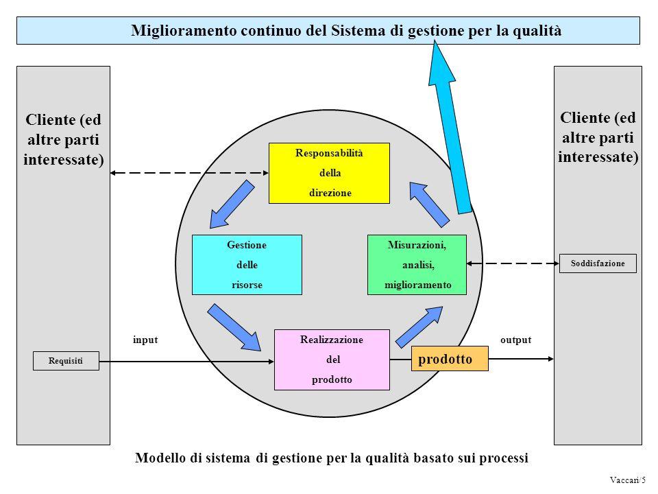 Cliente (ed altre parti interessate) Cliente (ed altre parti interessate) Miglioramento continuo del Sistema di gestione per la qualità Responsabilità