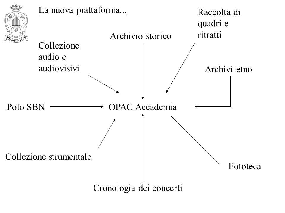 OPAC AccademiaPolo SBN Cronologia dei concerti Archivio storico Archivi etno Fototeca Collezione strumentale Collezione audio e audiovisivi Raccolta d