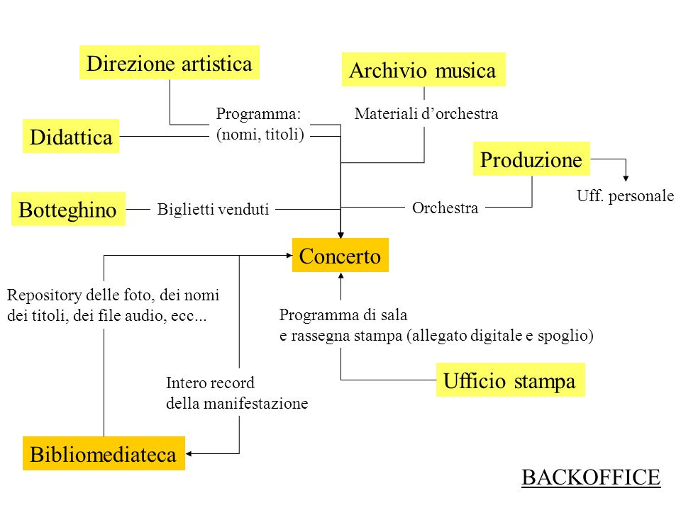 Direzione artistica Ufficio stampa Botteghino Uff. personale Concerto Bibliomediateca Archivio musica Produzione Orchestra Materiali dorchestra Progra