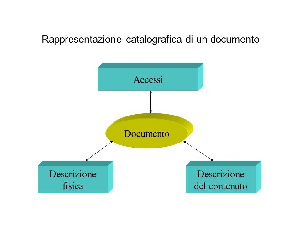 Rappresentazione catalografica di un documento Documento Accessi Descrizione fisica Descrizione del contenuto