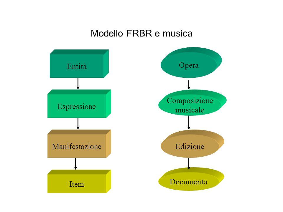 Modello FRBR e musica Opera Composizione musicale Edizione Documento Entità Espressione Manifestazione Item