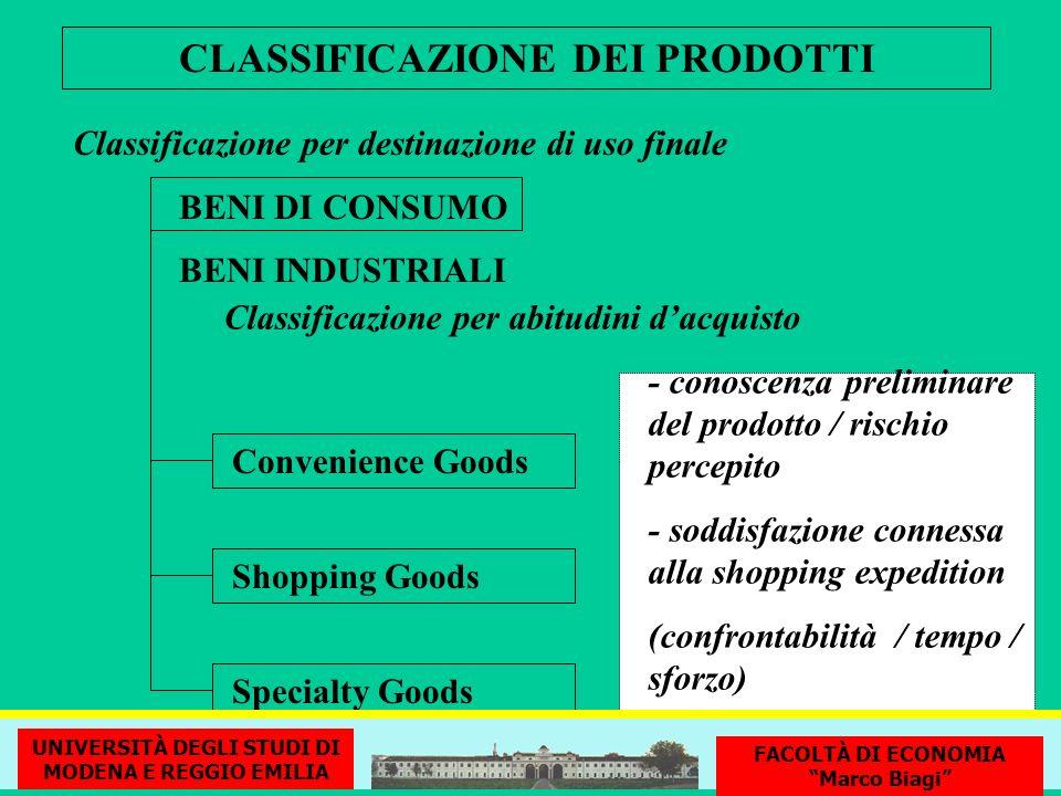 CLASSIFICAZIONE DEI PRODOTTI Convenience Goods Classificazione per destinazione di uso finale BENI DI CONSUMO BENI INDUSTRIALI Shopping Goods Specialt