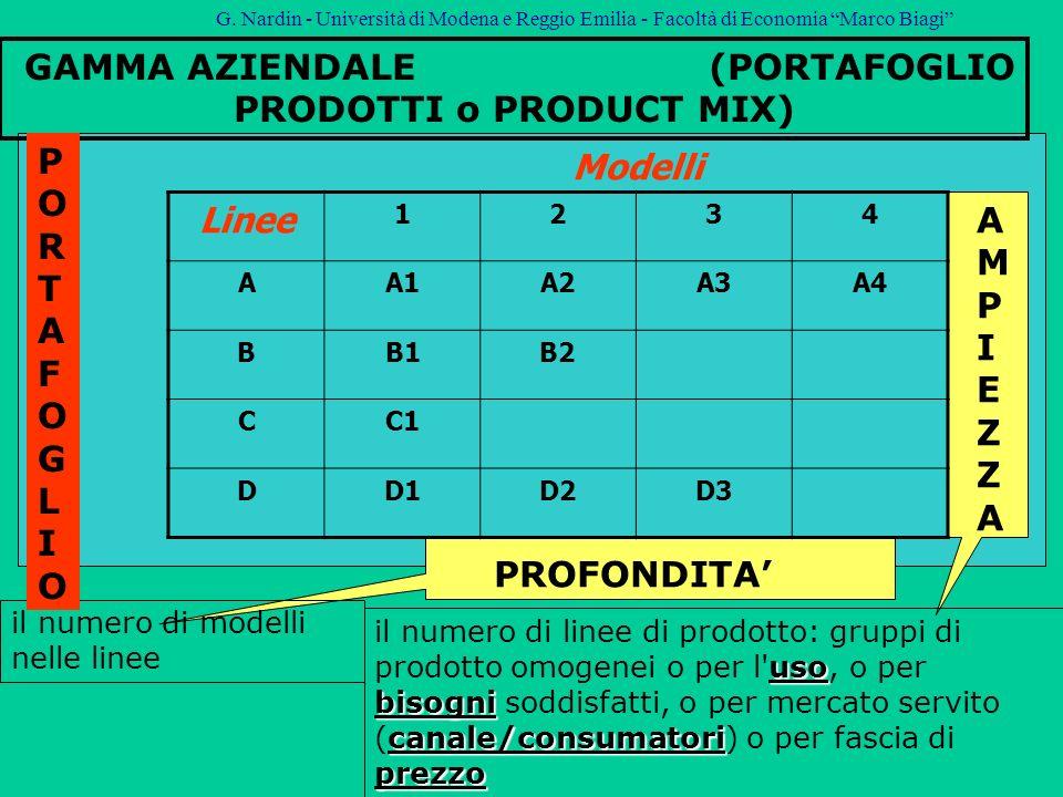 GAMMA AZIENDALE (PORTAFOGLIO PRODOTTI o PRODUCT MIX) Linee 1234 AA1A2A3A4 BB1B2 CC1 DD1D2D3 Modelli uso bisogni canale/consumatori prezzo il numero di