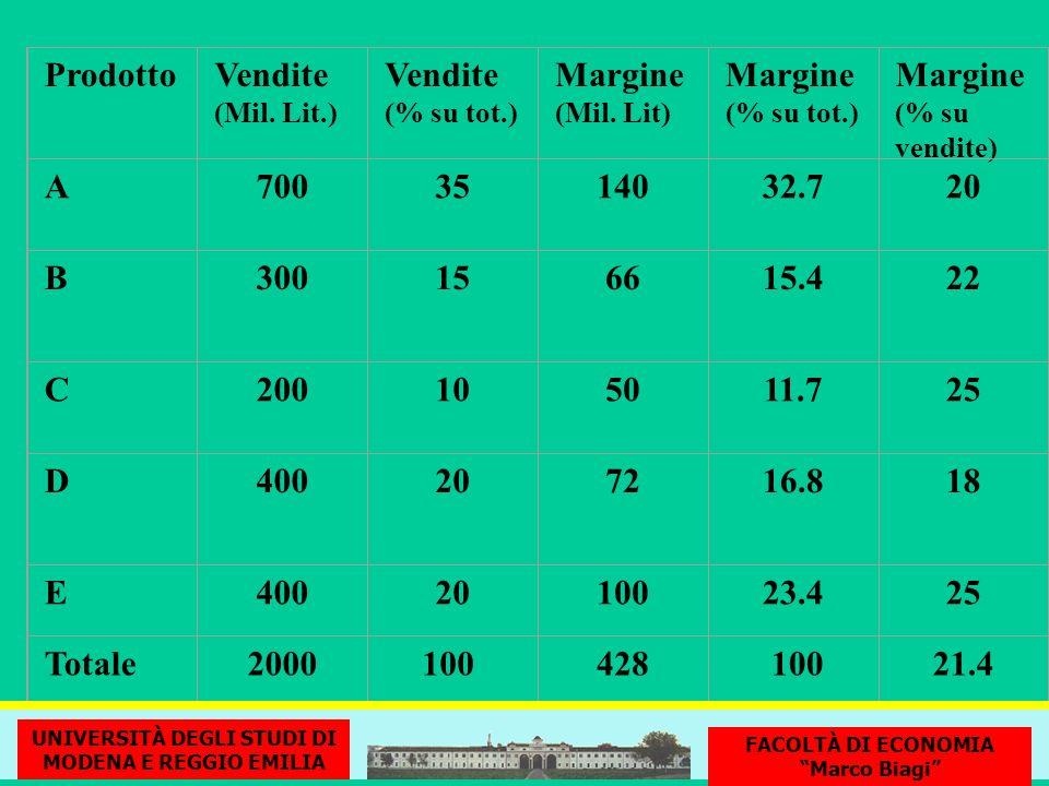 ProdottoVendite (Mil. Lit.) Vendite (% su tot.) Margine (Mil. Lit) Margine (% su tot.) Margine (% su vendite) A7003514032.720 B300156615.422 C20010501