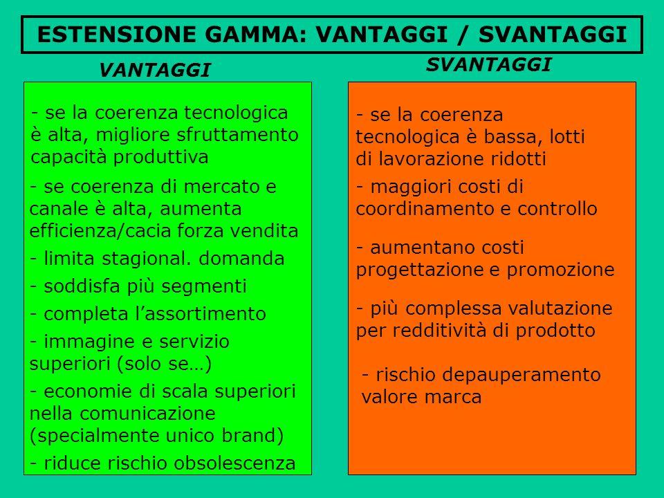 ESTENSIONE GAMMA: VANTAGGI / SVANTAGGI - se la coerenza tecnologica è bassa, lotti di lavorazione ridotti SVANTAGGI - maggiori costi di coordinamento