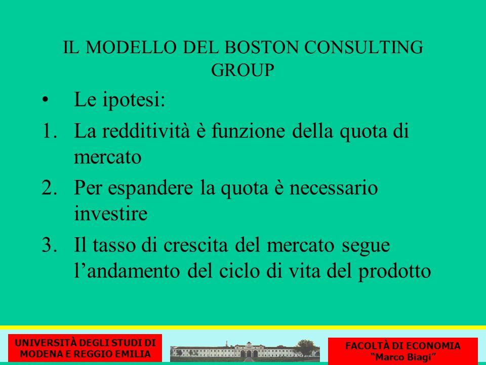 IL MODELLO DEL BOSTON CONSULTING GROUP Le ipotesi: 1.La redditività è funzione della quota di mercato 2.Per espandere la quota è necessario investire