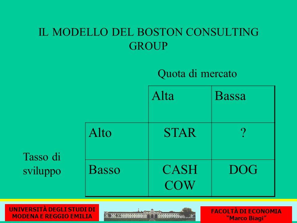 IL MODELLO DEL BOSTON CONSULTING GROUP Tasso di sviluppo Quota di mercato AltaBassa AltoSTAR? BassoCASH COW DOG UNIVERSITÀ DEGLI STUDI DI MODENA E REG