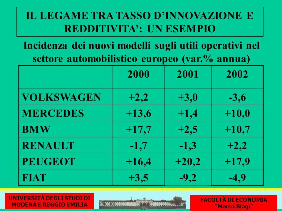 IL LEGAME TRA TASSO DINNOVAZIONE E REDDITIVITA: UN ESEMPIO 200020012002 VOLKSWAGEN+2,2+3,0-3,6 MERCEDES+13,6+1,4+10,0 BMW+17,7+2,5+10,7 RENAULT-1,7-1,