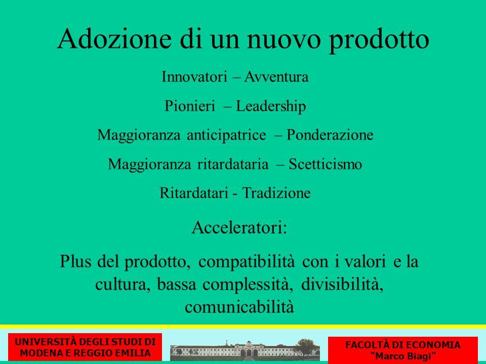 Adozione di un nuovo prodotto Innovatori – Avventura Pionieri – Leadership Maggioranza anticipatrice – Ponderazione Maggioranza ritardataria – Scettic