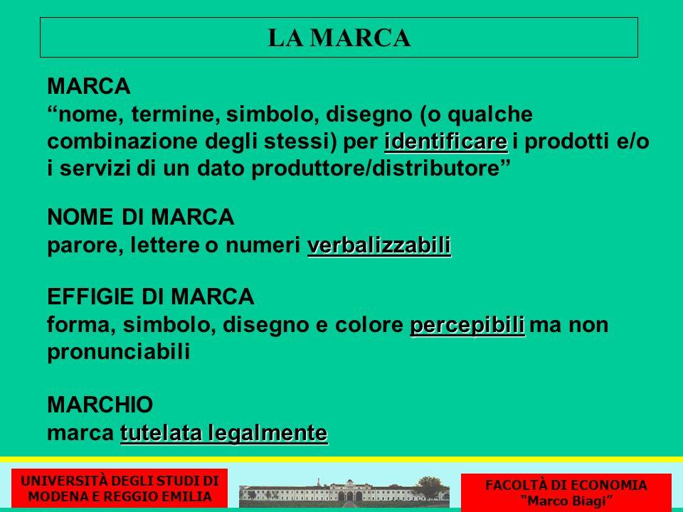 LA MARCA MARCA identificare nome, termine, simbolo, disegno (o qualche combinazione degli stessi) per identificare i prodotti e/o i servizi di un dato
