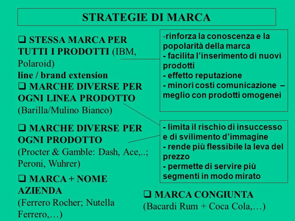 STESSA MARCA PER TUTTI I PRODOTTI (IBM, Polaroid) line / brand extension STRATEGIE DI MARCA MARCHE DIVERSE PER OGNI LINEA PRODOTTO (Barilla/Mulino Bia