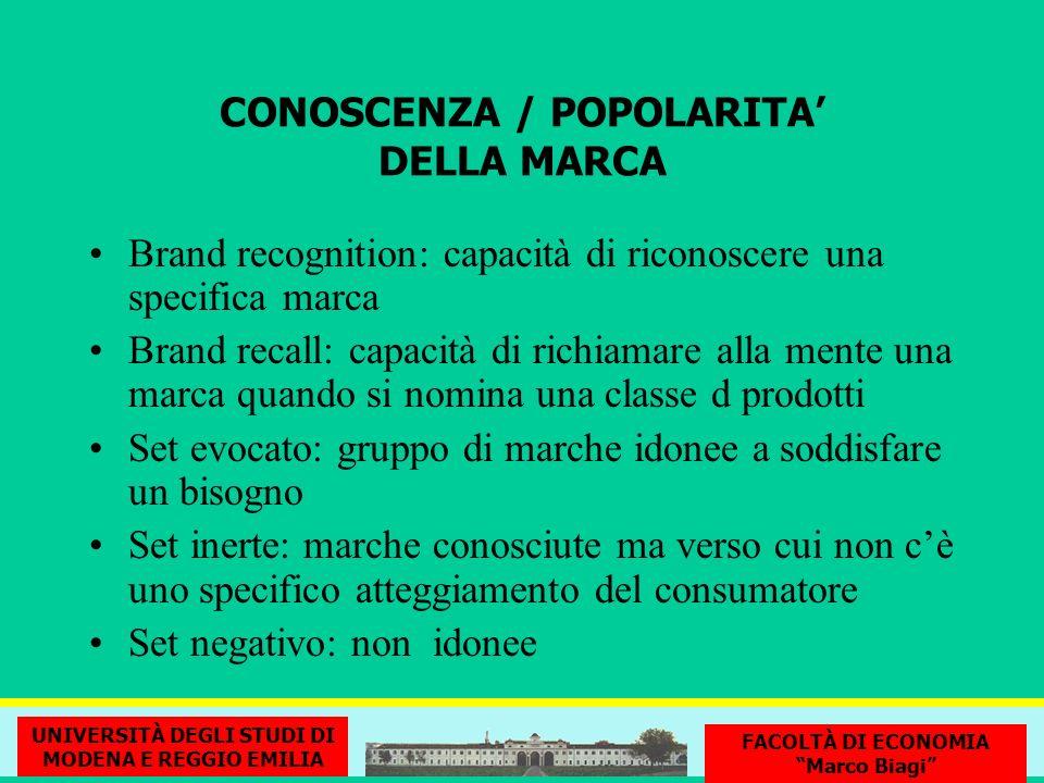 CONOSCENZA / POPOLARITA DELLA MARCA Brand recognition: capacità di riconoscere una specifica marca Brand recall: capacità di richiamare alla mente una