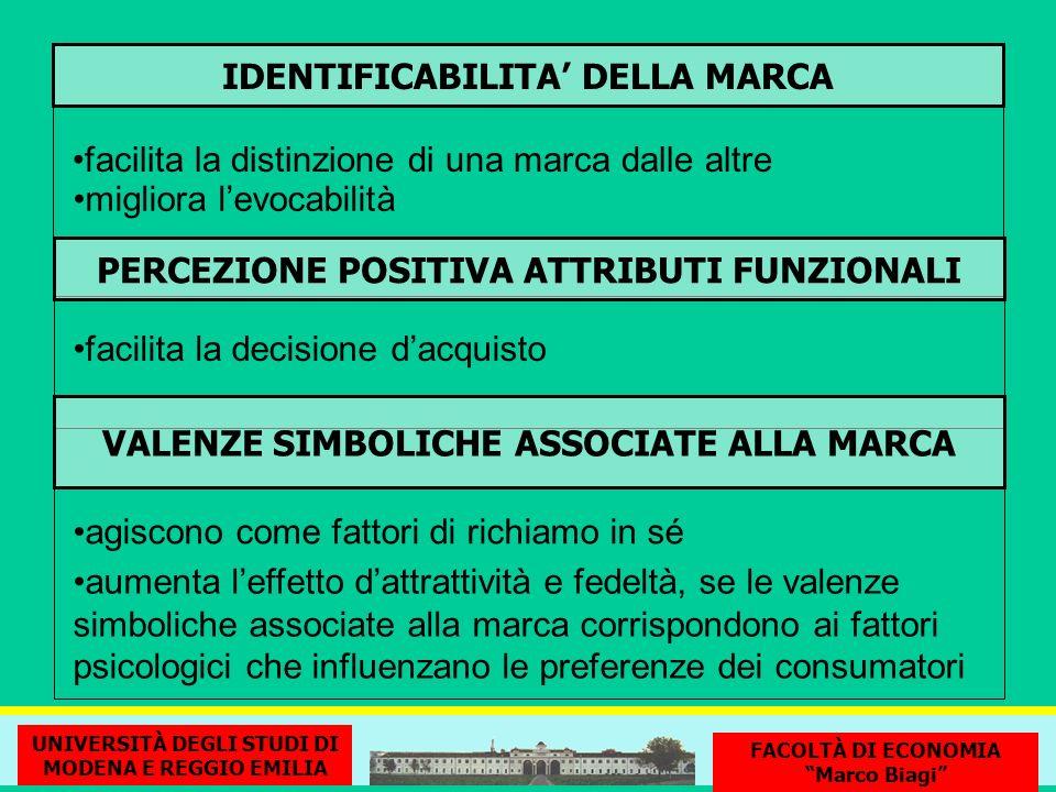 IDENTIFICABILITA DELLA MARCA facilita la distinzione di una marca dalle altre migliora levocabilità PERCEZIONE POSITIVA ATTRIBUTI FUNZIONALI facilita