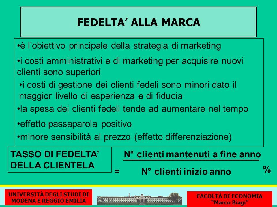 FEDELTA ALLA MARCA è lobiettivo principale della strategia di marketing i costi amministrativi e di marketing per acquisire nuovi clienti sono superio