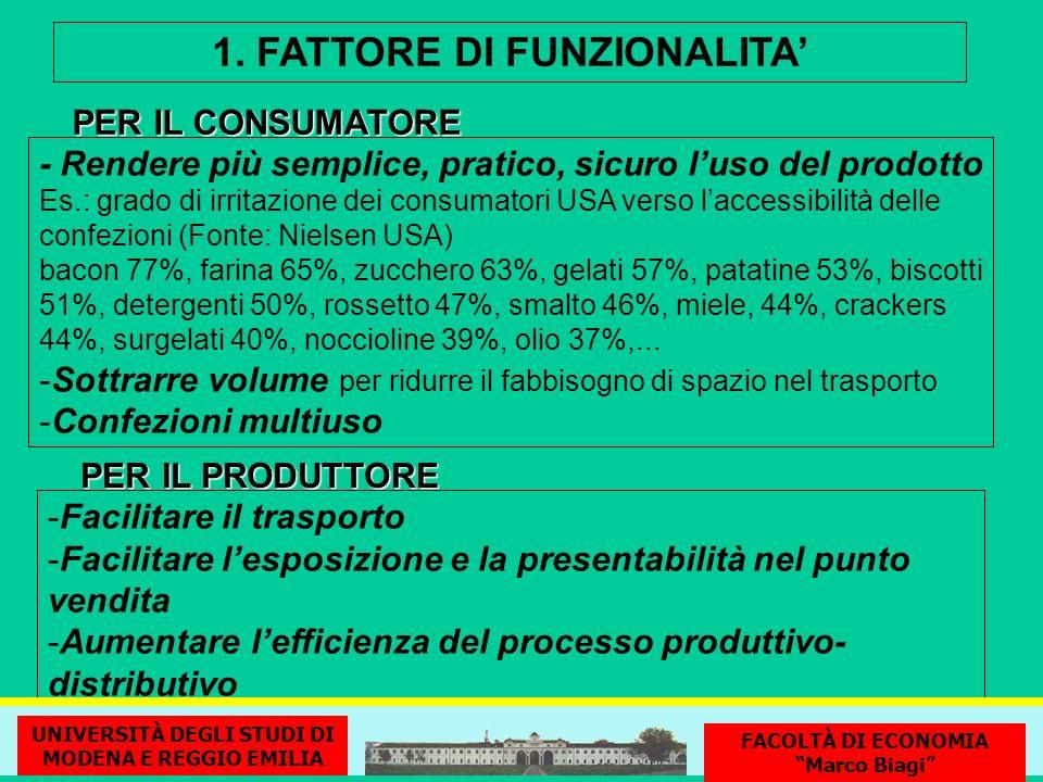 1. FATTORE DI FUNZIONALITA - Rendere più semplice, pratico, sicuro luso del prodotto Es.: grado di irritazione dei consumatori USA verso laccessibilit