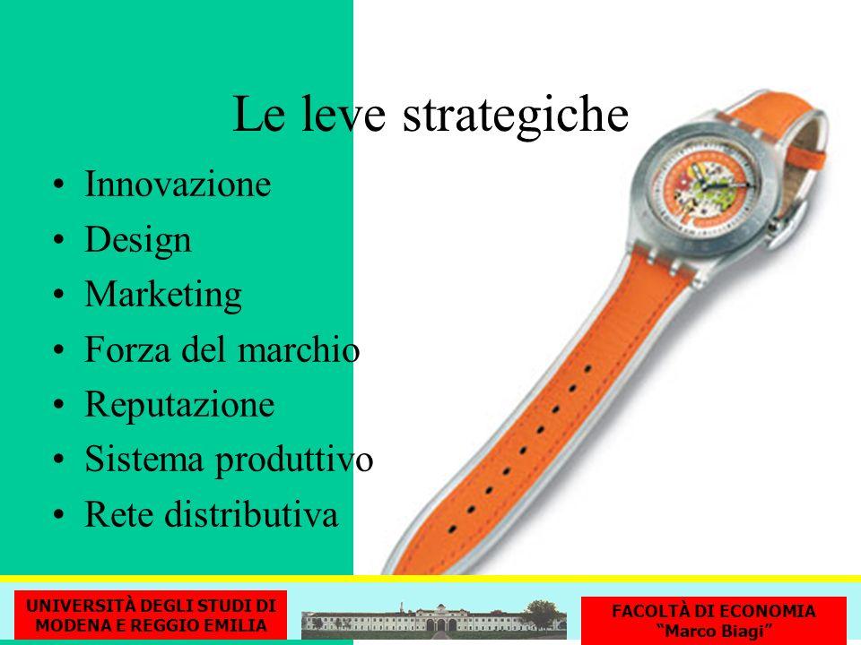 Le leve strategiche Innovazione Design Marketing Forza del marchio Reputazione Sistema produttivo Rete distributiva UNIVERSITÀ DEGLI STUDI DI MODENA E