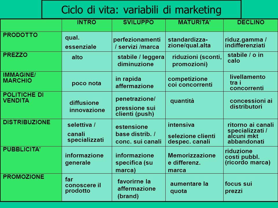 Ciclo di vita: variabili di marketing PROMOZIONE PUBBLICITA DISTRIBUZIONE POLITICHE DI VENDITA IMMAGINE/ MARCHIO PREZZO PRODOTTO DECLINOMATURITASVILUP