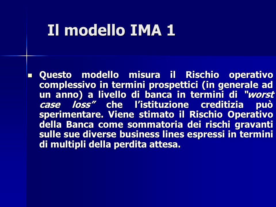 Il modello IMA 2 Rischio Operativo = (i,j) * EL(i,j) Dove: Dove: –i = 1,…,8: è il suffisso della sommatoria che identifica le 8 business lines; –j = 1,…,7: è il suffisso della sommatoria che identifica le 7 categorie di rischi operativi; –EL(i,j) = è la perdita economica attesa calcolata rispetto a ogni incrocio business line/evento di rischio operativo a un anno; – (i,j) = è un moltiplicatore che trasforma la perdita attesa EL in perdita inattesa UL rappresentativa del worst case loss (WCL).