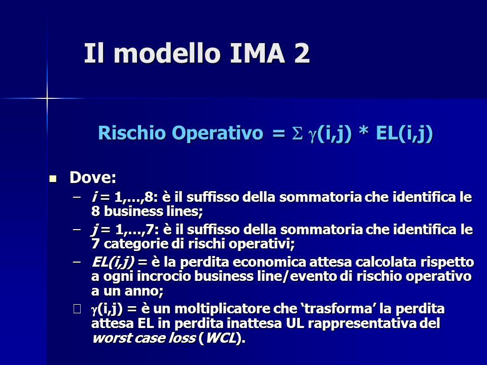 Il modello LDA 1 Rappresenta il modello statistico di calcolo considerato più avanzato tra quelli a suo tempo esemplificati come ammissibili dal Comitato di Basilea.