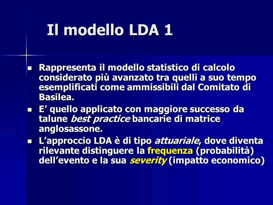 Il modello LDA 2 Indicando con i il segmento (business line, tipo di evento, ecc.) per il quale si modellizza la perdita L i, si ha Indicando con i il segmento (business line, tipo di evento, ecc.) per il quale si modellizza la perdita L i, si ha E una somma casualizzata di variabili casuali, dove E una somma casualizzata di variabili casuali, dove –X è il numero di eventi di perdita operativa –S ij è la severity del j-esimo evento