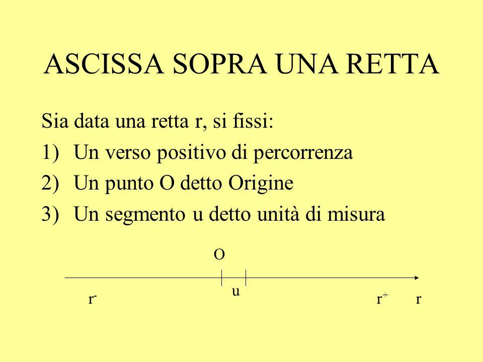ASSE DELLE ASCISSE Preso un punto P sullasse delle ascisse, a P si può sempre associare x P R, ovvero la misura del segmento OP, presa col segno + (-) se P appartiene al semiasse positivo (negativo) x P è chiamata ascissa di P Viceversa, x R .