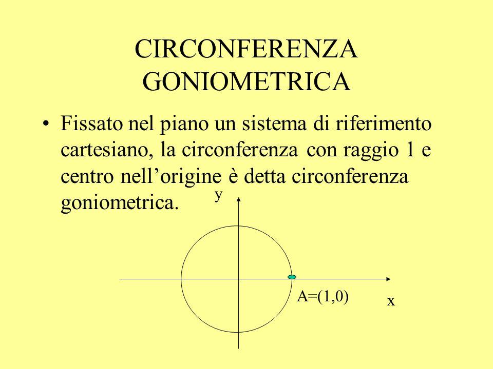 Seno e coseno Seno = ordinata del punto M Coseno = ascissa del punto M A=(1,0) y M=(cos( ), sin( ))