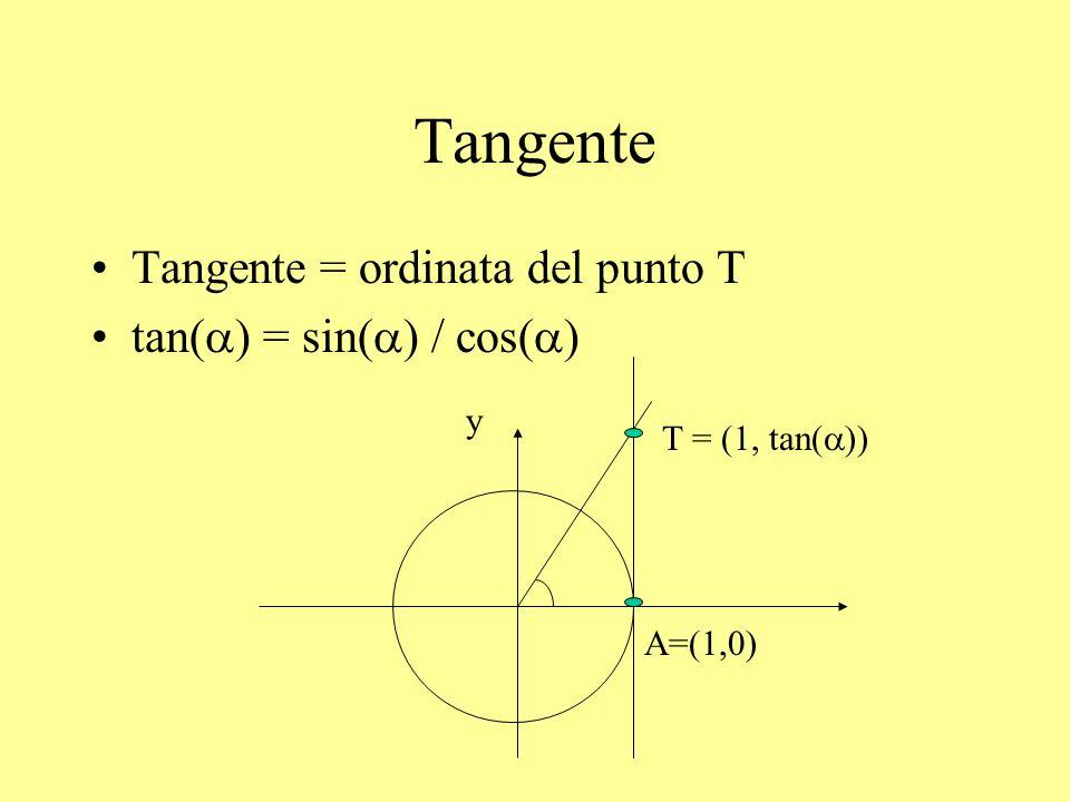 Cotangente Cotangente = ascissa del punto T cot( ) = 1 / tan( ) = cos( ) / sin( ) A=(1,0) y B=(0,1) T = (cot( ), 1)