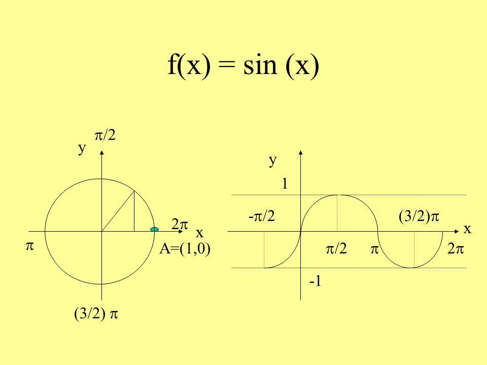 Funzione seno Dominio R Codominio [-1, 1] Periodica di periodo 2