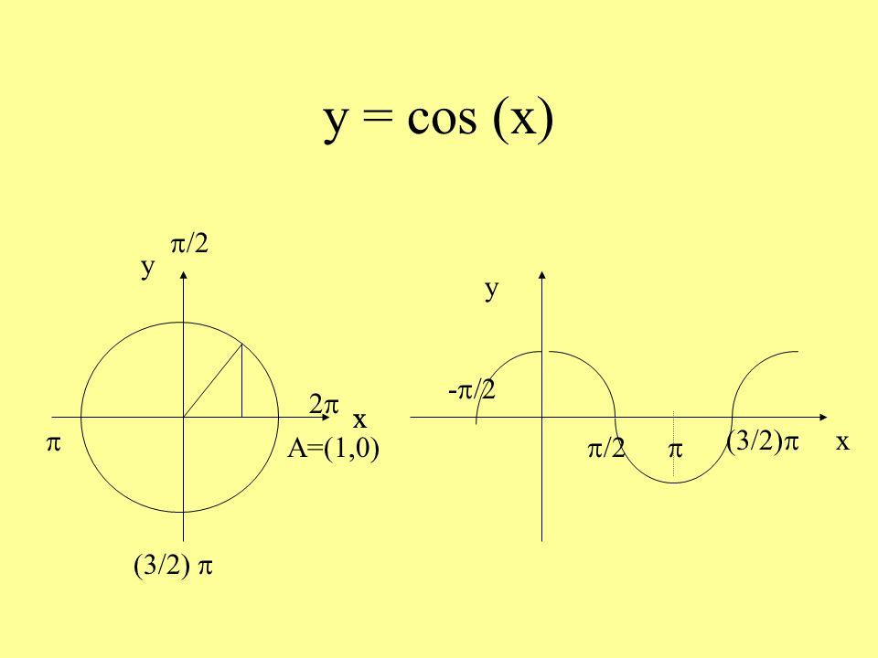 Funzione coseno Dominio R Codominio [-1, 1] Periodica di periodo 2