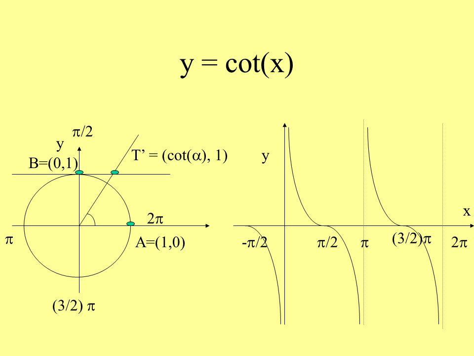 Relazione tra seno e coseno sin 2 (x) + cos 2 (x) = 1 A=(1,0) y M=(cos( ), sin( ))