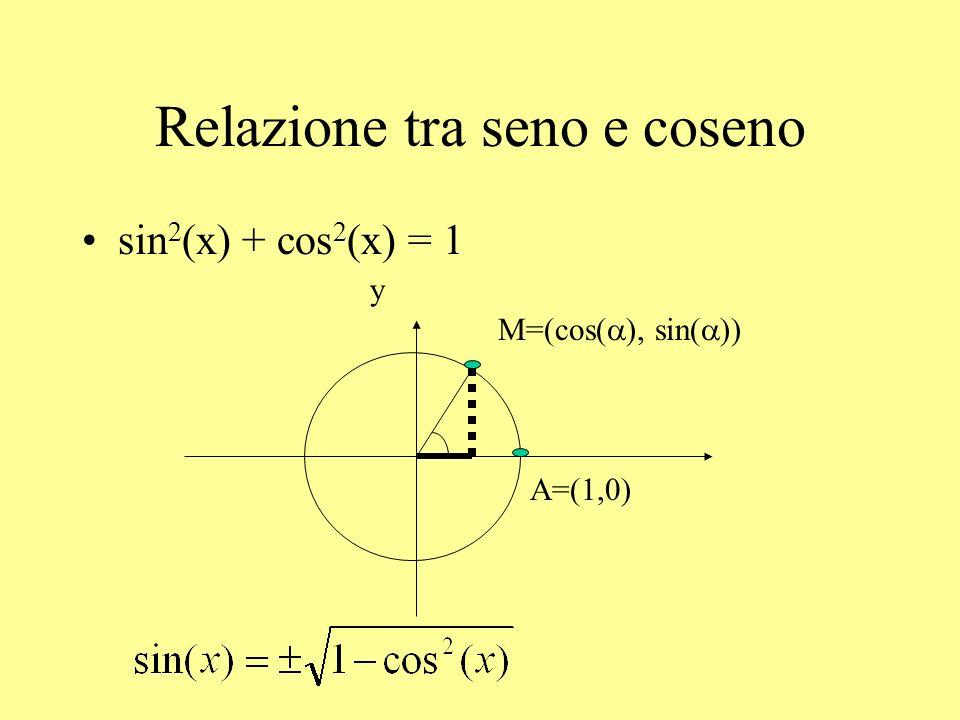 Relazione tra seno e coseno Esempi: cos (x) = ½ x [0, /2]
