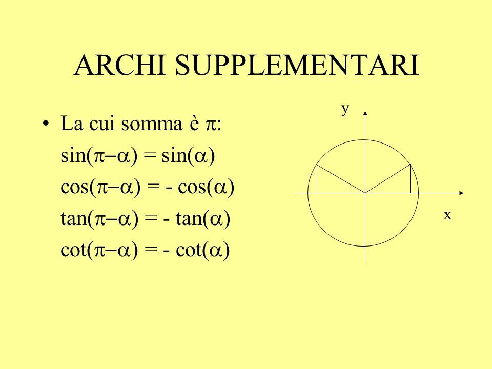 ARCHI che differiscono di sin( ) = - sin( ) cos( ) = - cos( ) tan( ) = tan( ) cot( ) = cot( ) x y