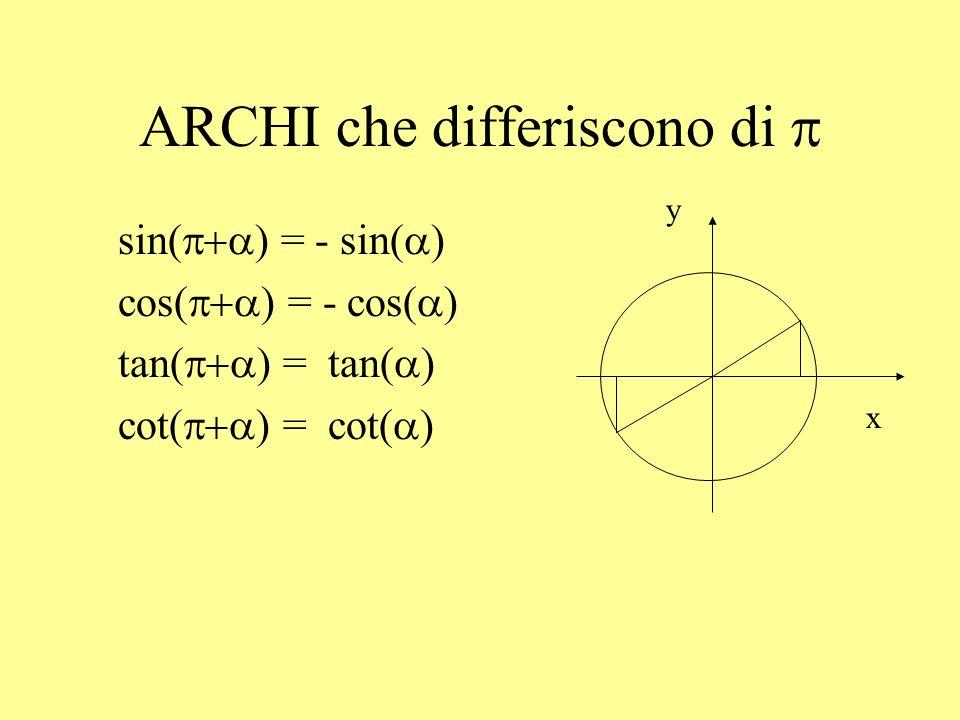 ARCHI la cui somma è 2 sin(2 ) = - sin( ) cos(2 ) = cos( ) tan(2 ) = - tan( ) cot(2 ) = - cot( ) x y