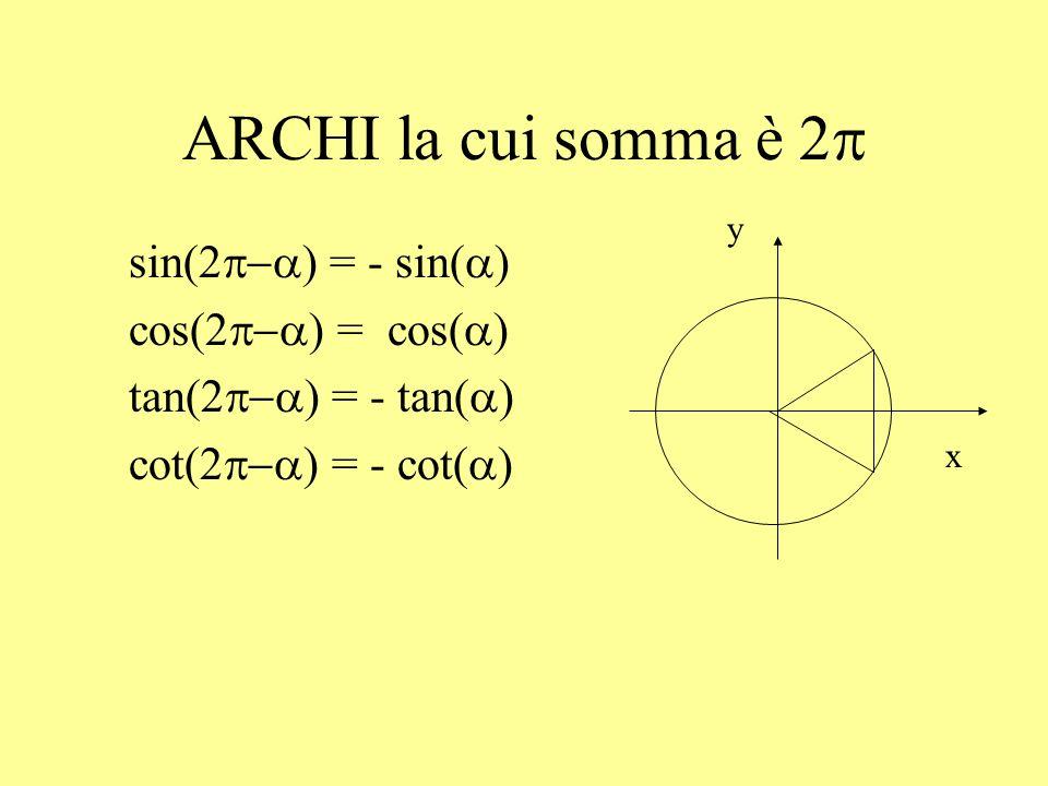 ARCHI complementari La cui somma è : sin( ) = cos( ) cos( ) = sin( ) tan( ) = cot( ) cot( ) = tan( ) x y