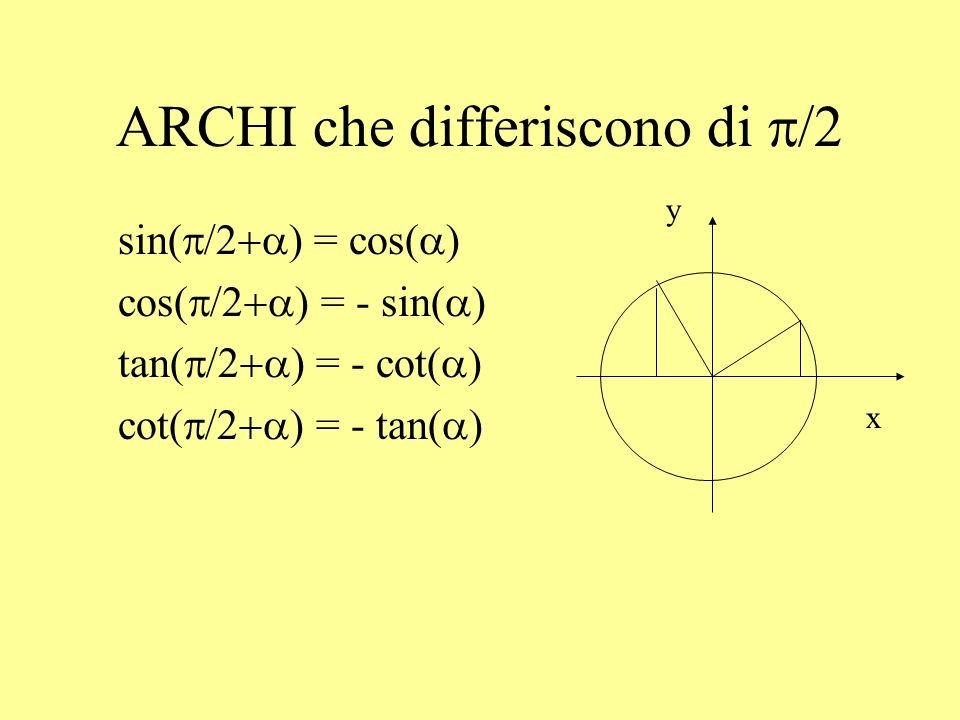 EQUAZIONI GONIOMETRICHE Equazioni in cui le variabili compaiono come argomento di funzioni goniometriche.