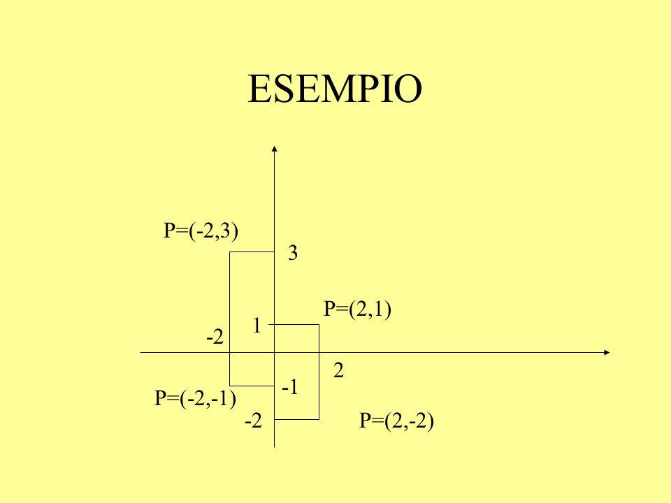 ANGOLO Prendiamo due semirette a e b aventi la stessa origine, il piano resta diviso in due parti, ciascuna delle quali viene detta angolo.