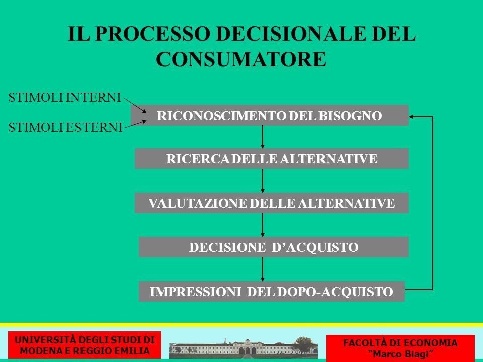 IL PROCESSO DECISIONALE DEL CONSUMATORE RICONOSCIMENTO DEL BISOGNO VALUTAZIONE DELLE ALTERNATIVE RICERCA DELLE ALTERNATIVE DECISIONE DACQUISTO IMPRESS