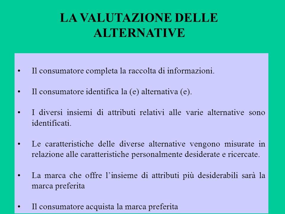 LA VALUTAZIONE DELLE ALTERNATIVE Il consumatore completa la raccolta di informazioni. Il consumatore identifica la (e) alternativa (e). I diversi insi