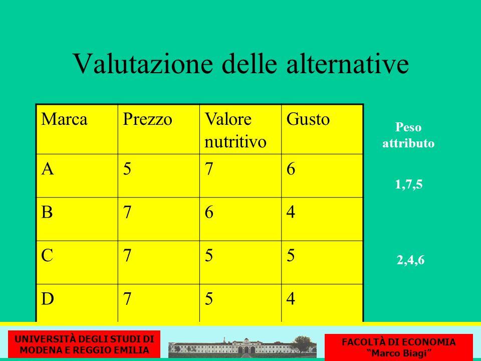 Valutazione delle alternative MarcaPrezzoValore nutritivo Gusto A576 B764 C755 D754 Peso attributo 1,7,5 2,4,6 UNIVERSITÀ DEGLI STUDI DI MODENA E REGG