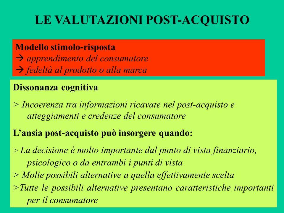LE VALUTAZIONI POST-ACQUISTO Dissonanza cognitiva > Incoerenza tra informazioni ricavate nel post-acquisto e atteggiamenti e credenze del consumatore