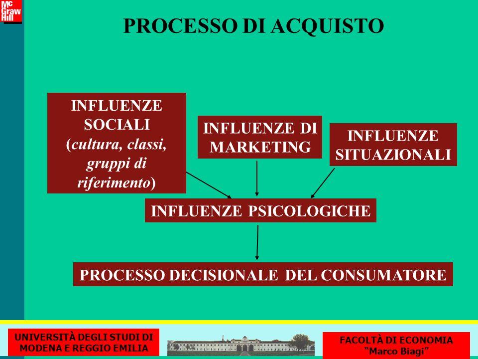 PROCESSO DI ACQUISTO INFLUENZE SOCIALI (cultura, classi, gruppi di riferimento) INFLUENZE DI MARKETING INFLUENZE SITUAZIONALI INFLUENZE PSICOLOGICHE P