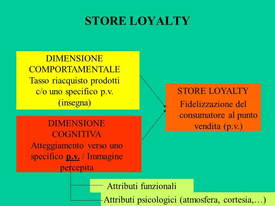 STORE LOYALTY DIMENSIONE COMPORTAMENTALE Tasso riacquisto prodotti c/o uno specifico p.v. (insegna) DIMENSIONE COGNITIVA Atteggiamento verso uno speci