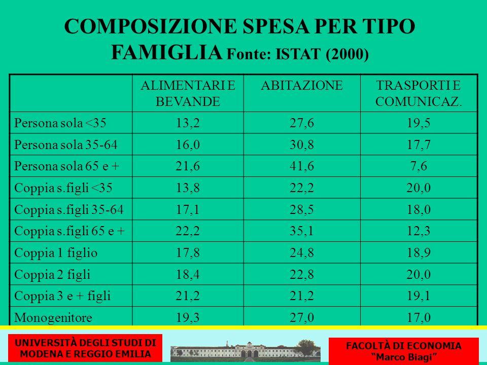 COMPOSIZIONE SPESA PER TIPO FAMIGLIA Fonte: ISTAT (2000) ALIMENTARI E BEVANDE ABITAZIONETRASPORTI E COMUNICAZ. Persona sola <3513,227,619,5 Persona so